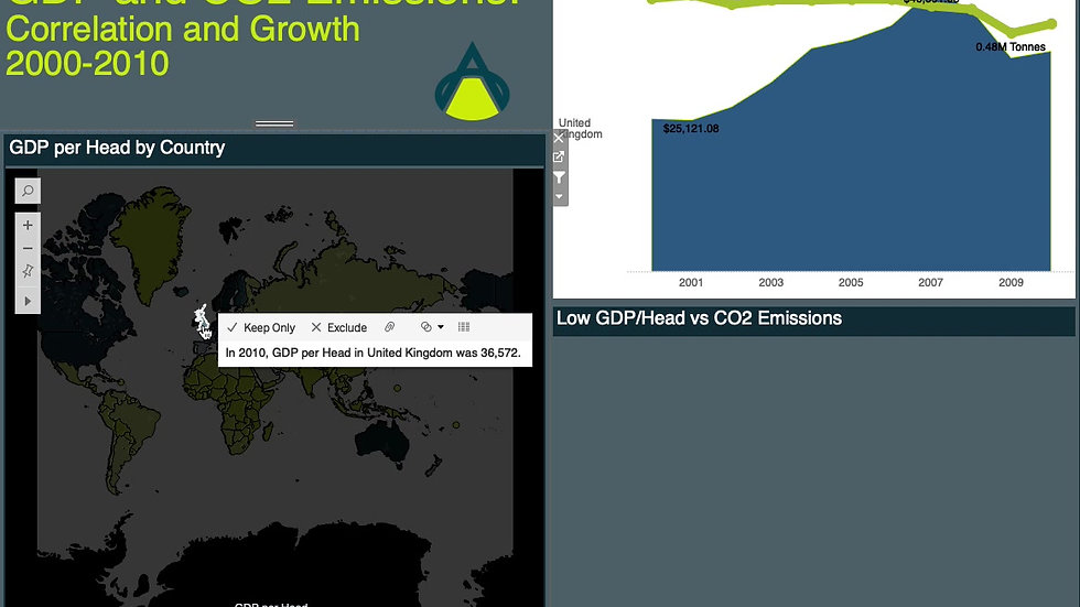 GDP per Head & CO2 Emissions