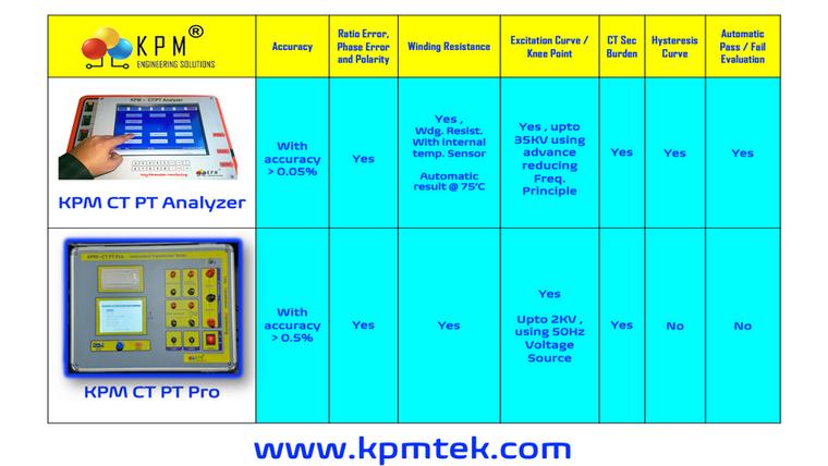 KPM CT PT Testing Videos