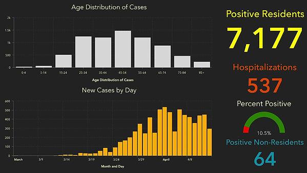 Florida Coronavirus Cases