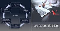 Présentation Viseo Agitateur De Changement  - Bilans de compétences