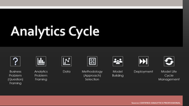 Business Analysis Process Framework