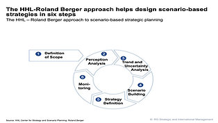 Screencast Step 1.2 - Scenario Development