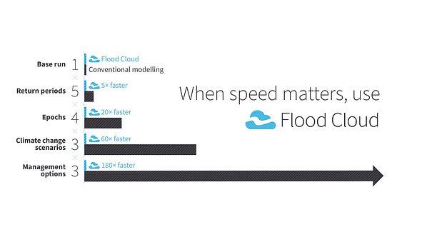 Flood Cloud Video_February 2020_Final