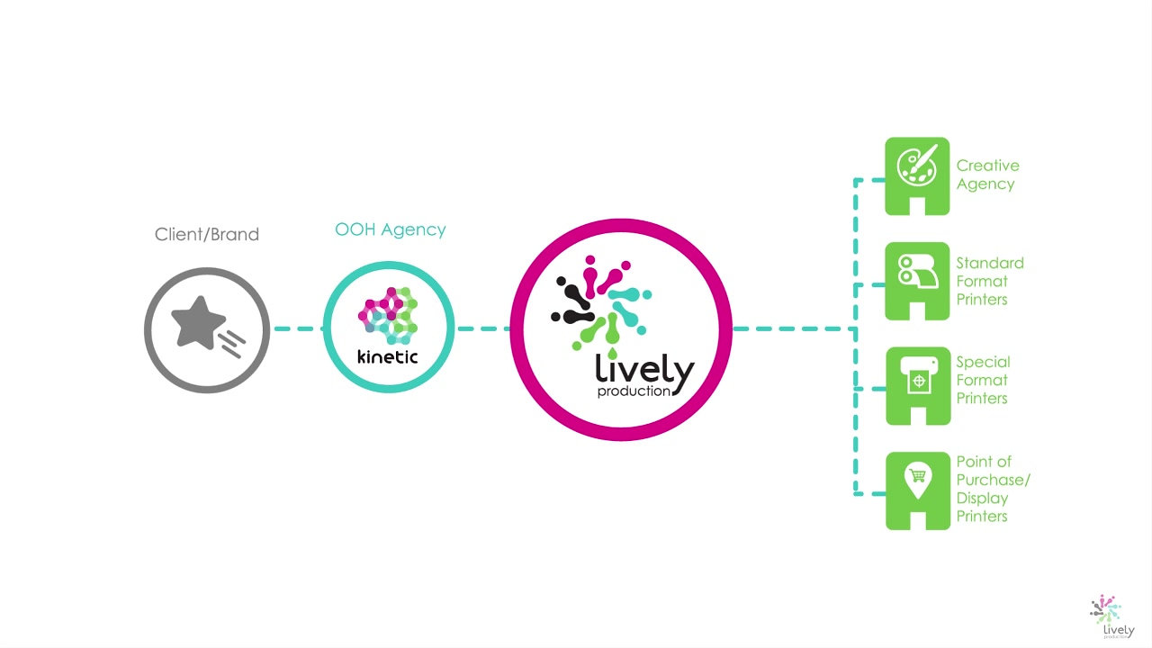 Introducing Lively Production