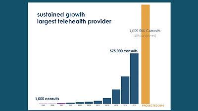 12_Rapid Growth TeleDoc