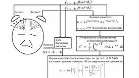 2.7. Связь между асимметрией, фрактальностью и когерентностью и разработка метода психодиагностики (2м24с)