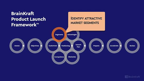 BrainKraft Product Launch Framework Overview