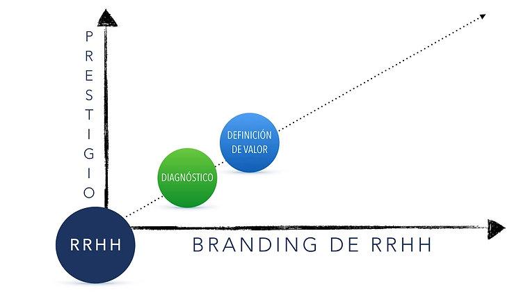 Branding RH