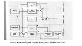 4 STEAM Academy Secondaria Il robot apprende da solo- cenni di A.I. - intelligenza artificiale - [robotica per la secondaria]