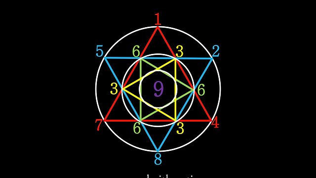 The Sacred Arithmetic