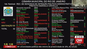 Câmara recusa pedido e impeachment de prefeito do Rio