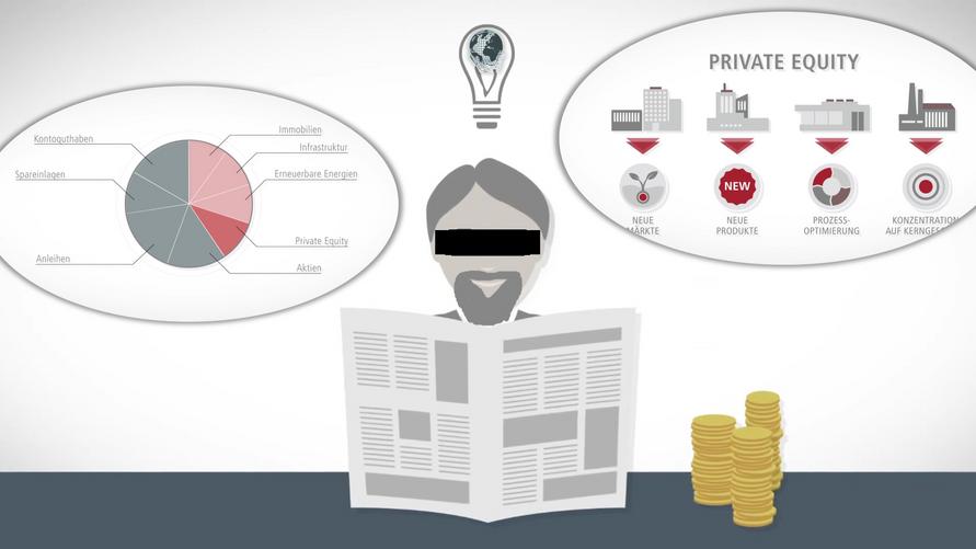 Privatwirtschaft / Was ist Private Equity