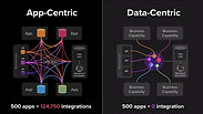 3-Minute Intro to Data-Centricity