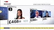 Will Lavin on UK Rich List 2020 (SKY News)