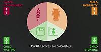 Global Hunger Index (GHI) - Sierra Leone