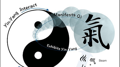 Yin Yang and the Cosmic Wave