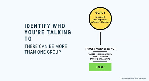 Idenitfying Your Target Market