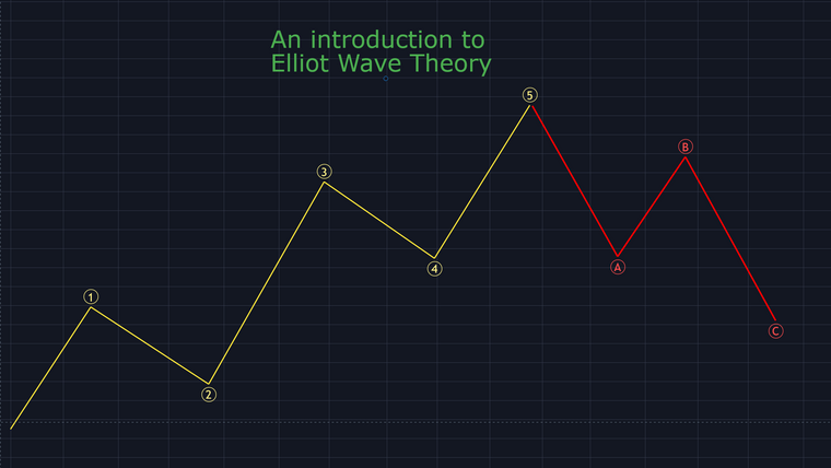 An introduction to Elliot wave theory
