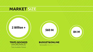 Airbnb's Market Size