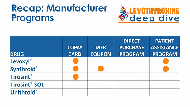 Levothyroxine Deep Dive: Cost Savings