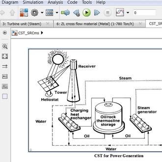 CST for Steam Rankine Cycle | Molten Salt | Matlab | Simulink | Model Design