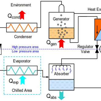 Ammonia Water Absorption Refrigeration Cycle | Matlab | Simulink