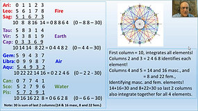 The Four Elements, Part 3