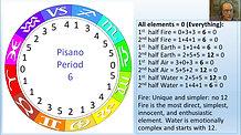 The Four Elements, Part 2