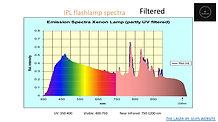 Xenon lamp spectra