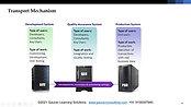 2 FI SAP S/4 HANA Basics 2
