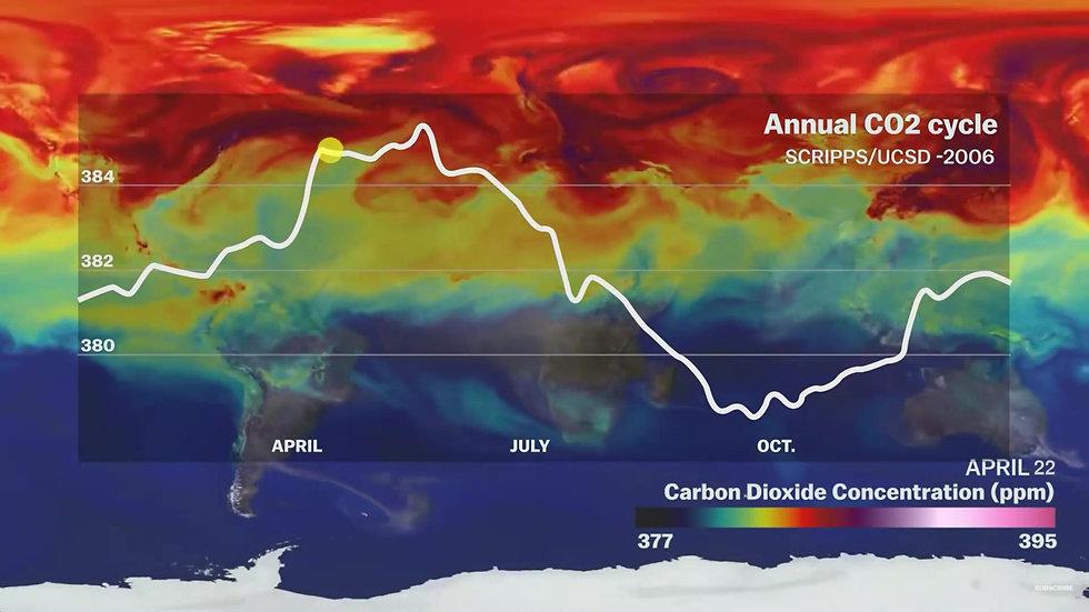 Carbon Dioxide Change History Rev 1