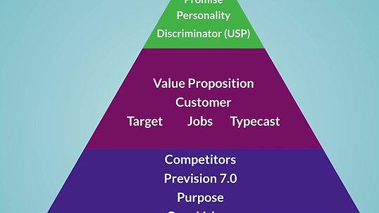 The Brand Pyramid REBIRTH