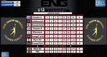 ENG YNPL North - Round 4