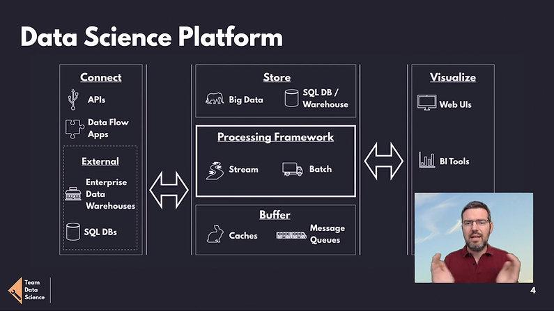 aws-m01-03 Data Science Platform