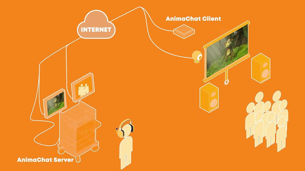 AnimaChat - How It Works