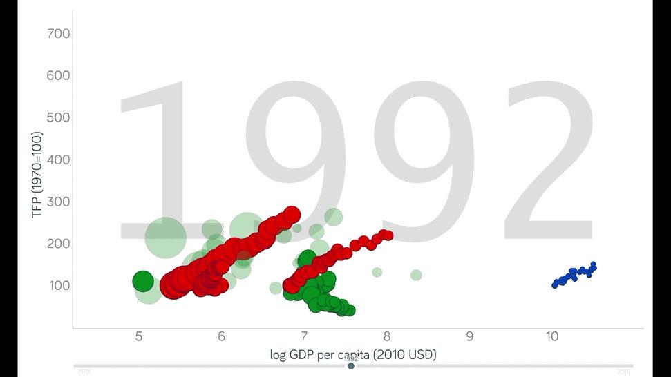 Gapminder video