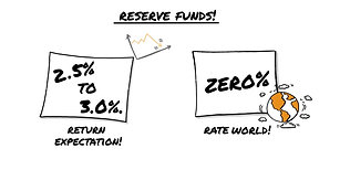 Condo Reserve Fund Investing and Management