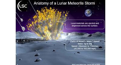 LSC MoonHacker Overview
