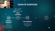 DISCOVERY REVIEW : Determining the chain of suspicion