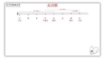 (11)楽典 初級 -楽譜が読めるようになる-
