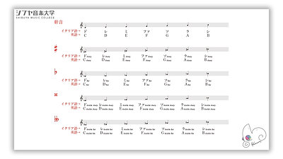 (6)楽典 初級 -楽譜が読めるようになる-