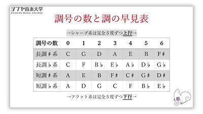 (13)楽典 初級 -楽譜が読めるようになる-