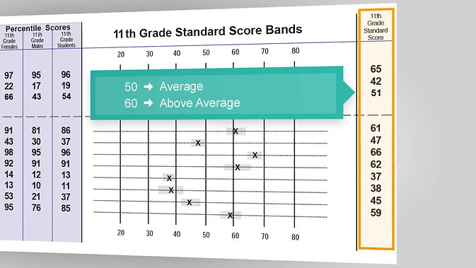 Understanding Your ASVAB Results