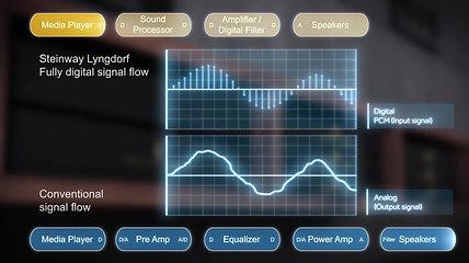 Полностью цифровая High-End система Steinway Lyngdorf