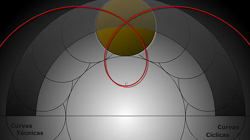 Curvas Cíclicas