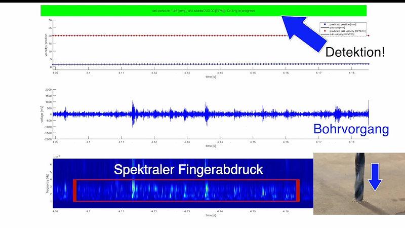 Akustische Überwachung eines Bohrprozesses