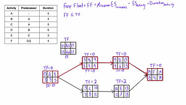 What is Free Float (Free Slack) and how to calculate it in a network diagram