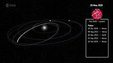 Solar Orbiter's Journey