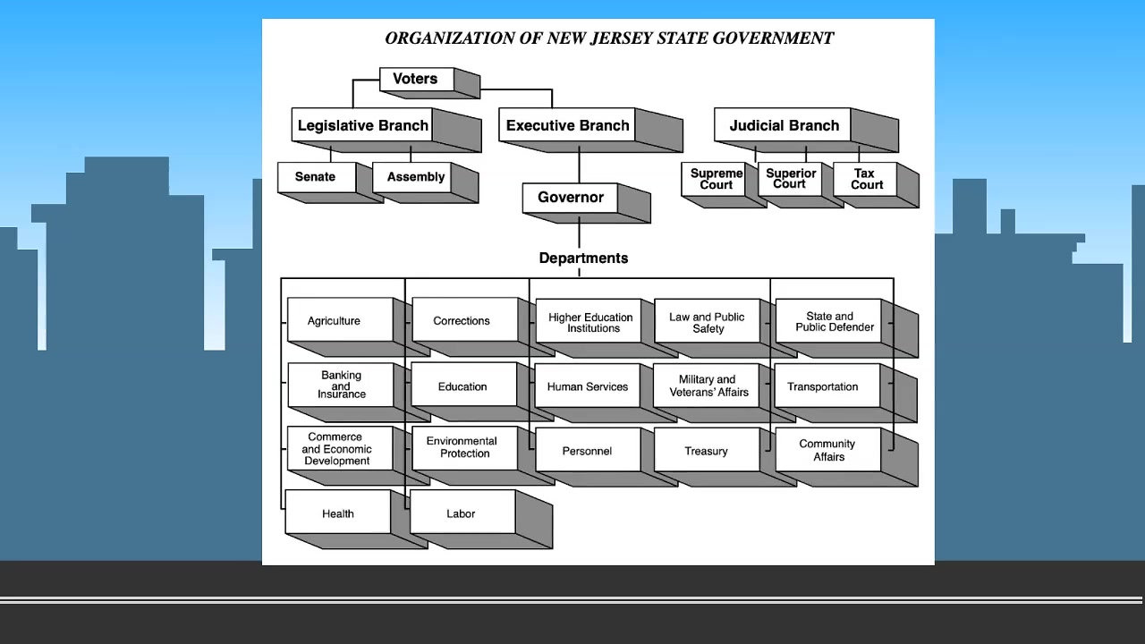 El Gobierno