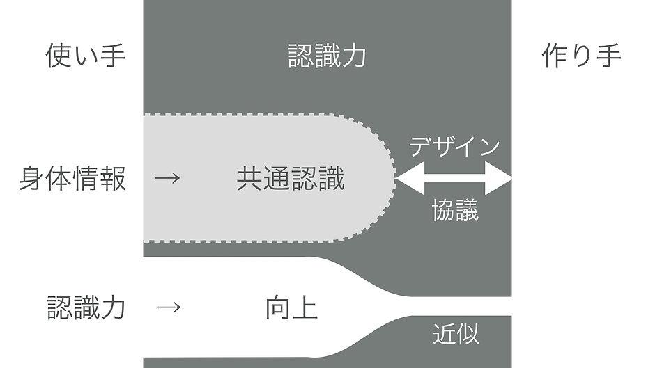 馬淵大宇_mabuchidaiu_コンセプト02
